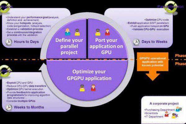 Proceso de la programación en GPU