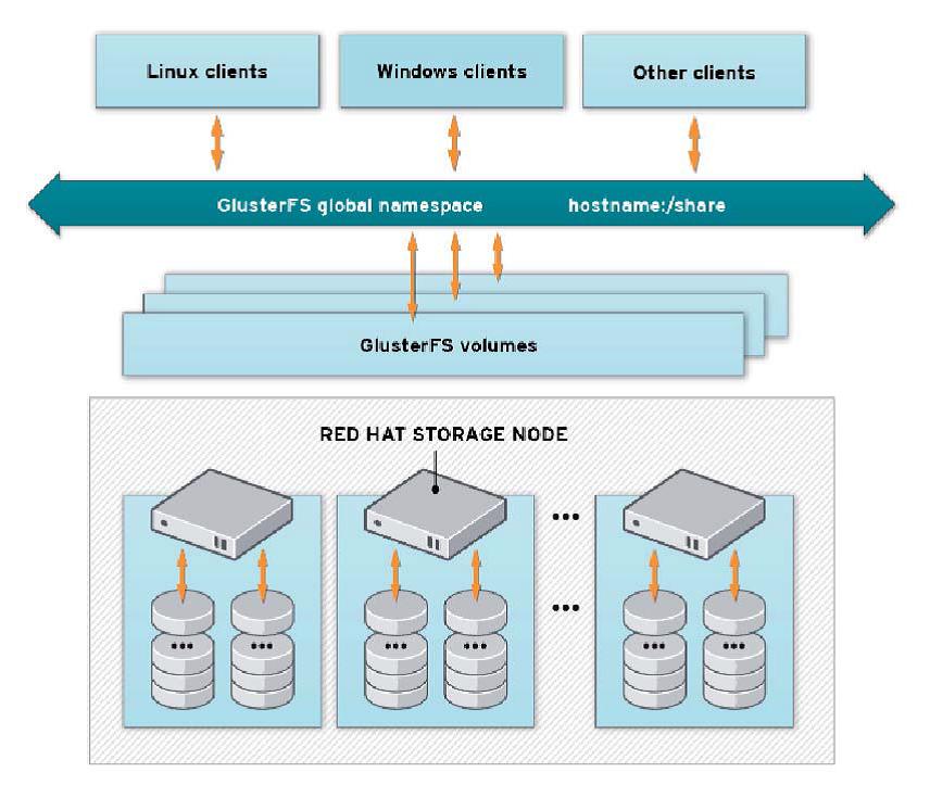 grandes sistemas almacenamiento archivo distribuido
