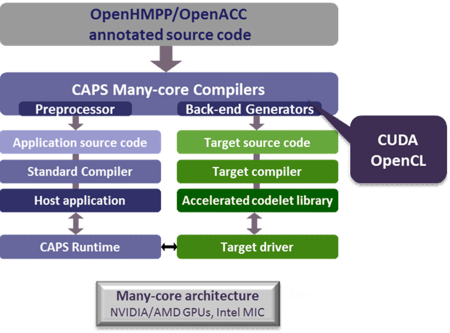 Estructura plataforma openacc