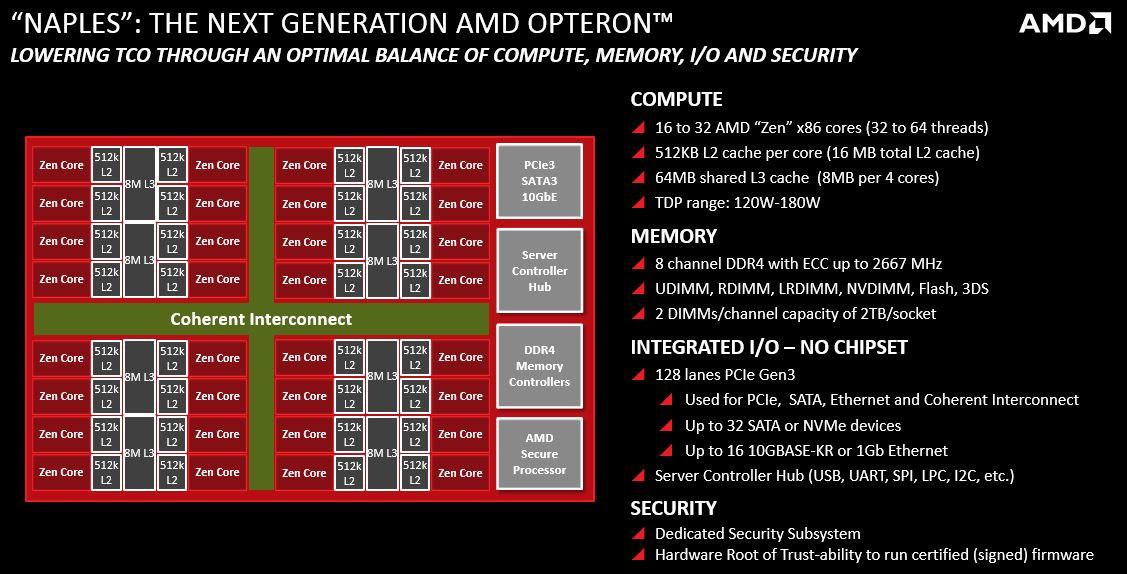 AMD_Naples